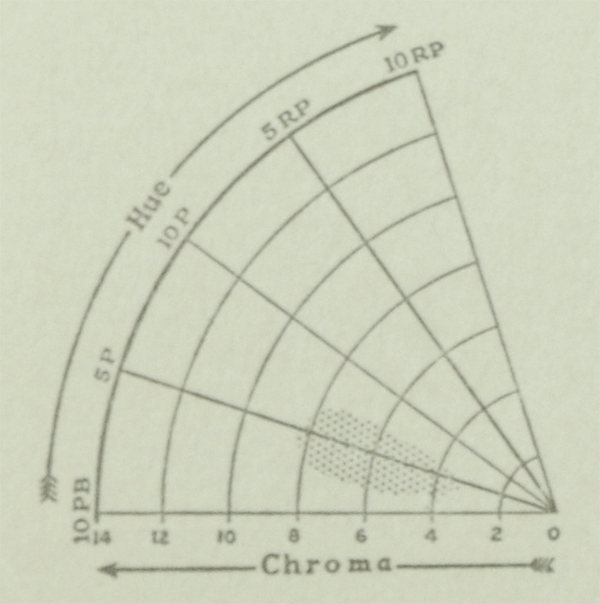 The Munsell Book of Color 1929 hue and chroma charts for the color lavender
