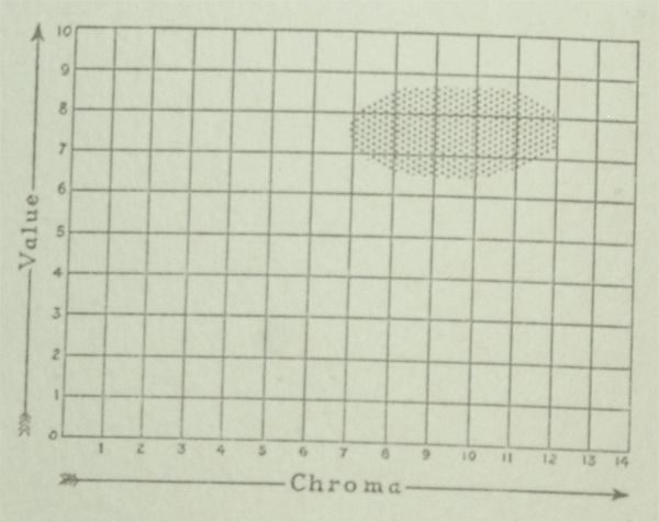 The Munsell Book of Color 1929 value and chroma charts for the color lemon yellow