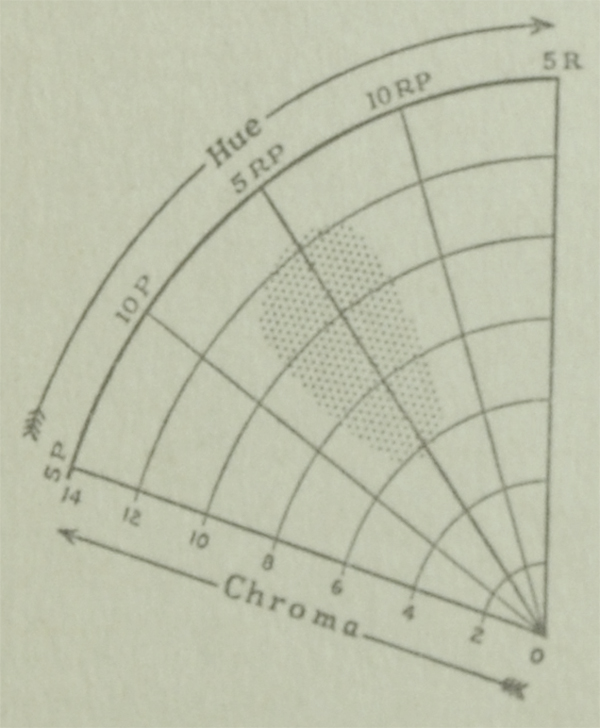 The Munsell Book of Color 1929 excerpt featuring hue and chroma charts for the color magenta