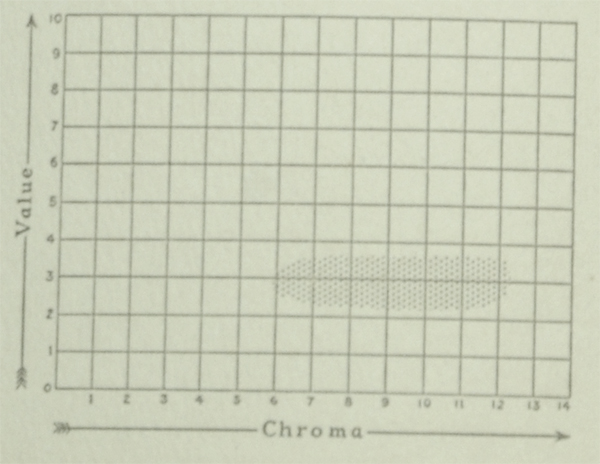 The Munsell Book of Color 1929 excerpt featuring value and chroma charts for the color magenta