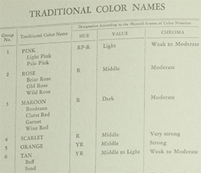 The Munsell Book of Color 1929: Traditional Color Names | Munsell ...