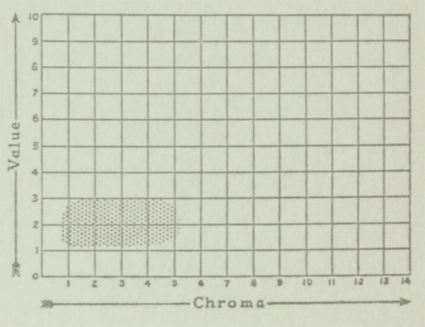 The Munsell Book of Color 1929 value and chroma charts for the color navy blue