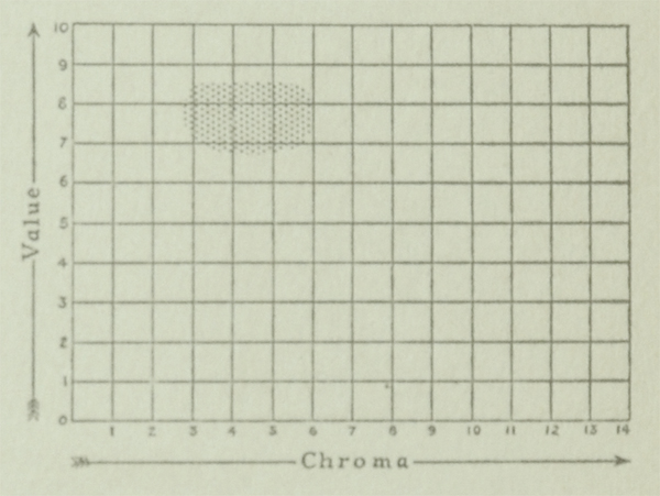 The Munsell Book of Color 1929 value and chroma charts for the color nile green