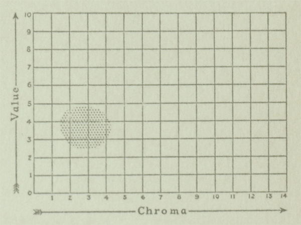 The Munsell Book of Color 1929 value and chroma charts for the color olive