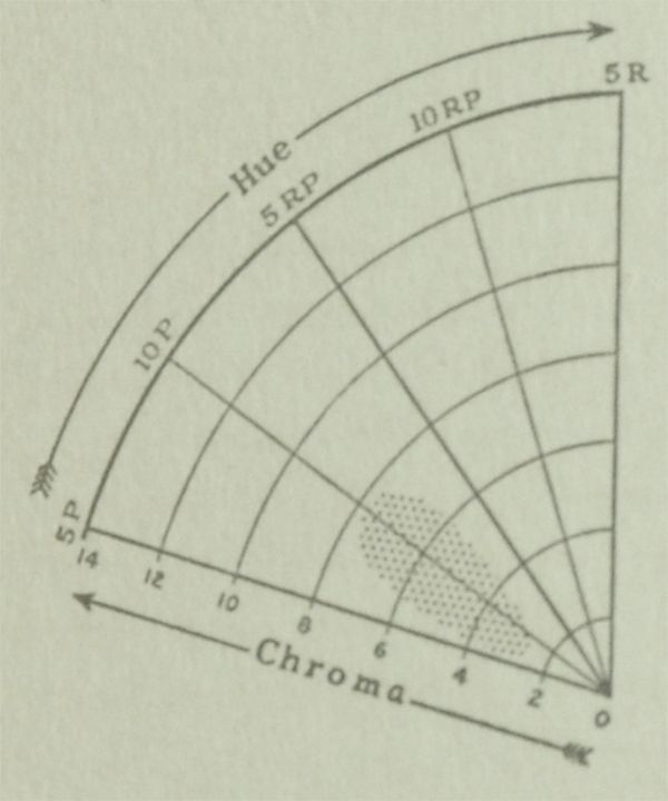 The Munsell Book of Color 1929 excerpt featuring hue and chroma charts for the color orchid