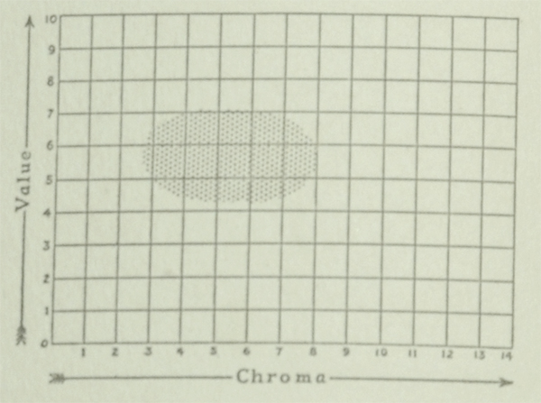 The Munsell Book of Color 1929 excerpt featuring value and chroma charts for the color orchid