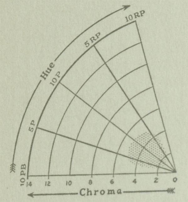 The Munsell Book of Color 1929 excerpt featuring hue and chroma charts for the color plum