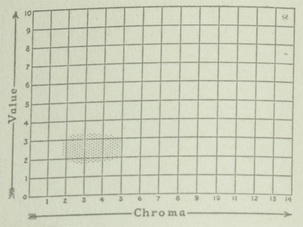 The Munsell Book of Color 1929 excerpt featuring value and chroma charts for the color plum