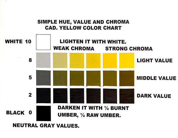 A chart showing the simple hue of the color yellow