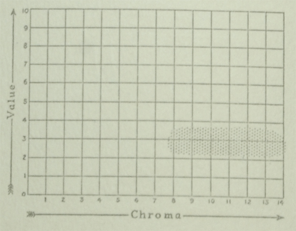 The Munsell Book of Color 1929 value and chroma charts for the color royal blue