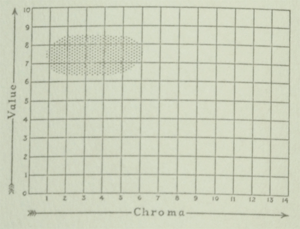 The Munsell Book of Color 1929 value and chroma charts for the color sky blue