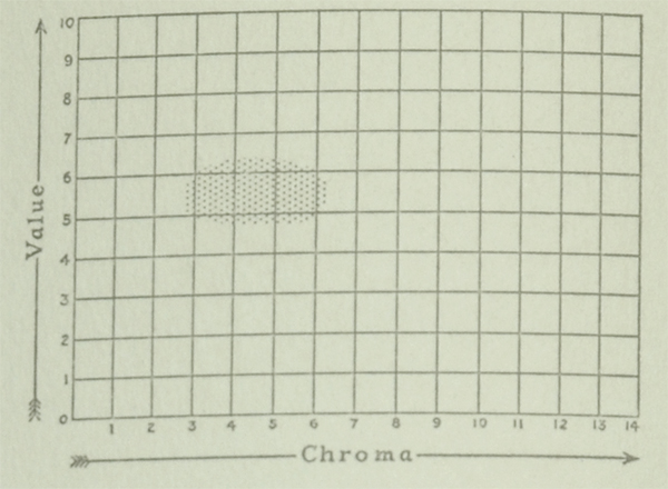 The Munsell Book of Color 1929 value and chroma charts for the color turquoise