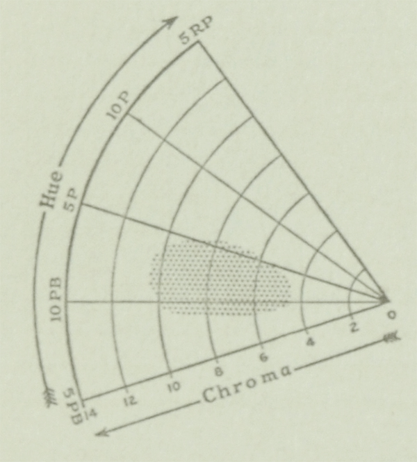 The Munsell Book of Color 1929 hue and chroma charts for the color violet