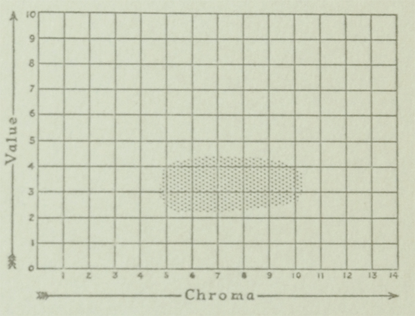 The Munsell Book of Color 1929 value and chroma charts for the color violet