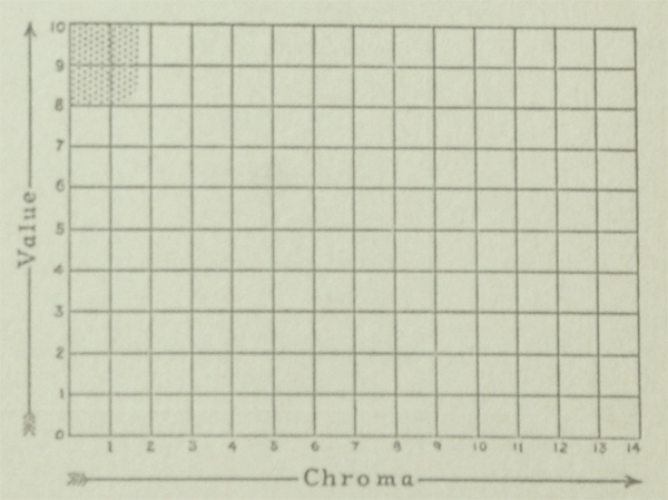The Munsell Book of Color 1929 excerpt featuring value and chroma charts for the color white