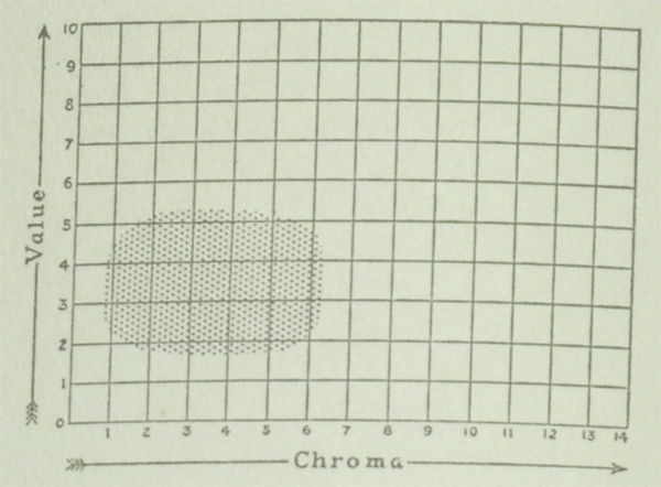 The Munsell Book of Color 1929 featuring a value and chroma color chart for the color brown