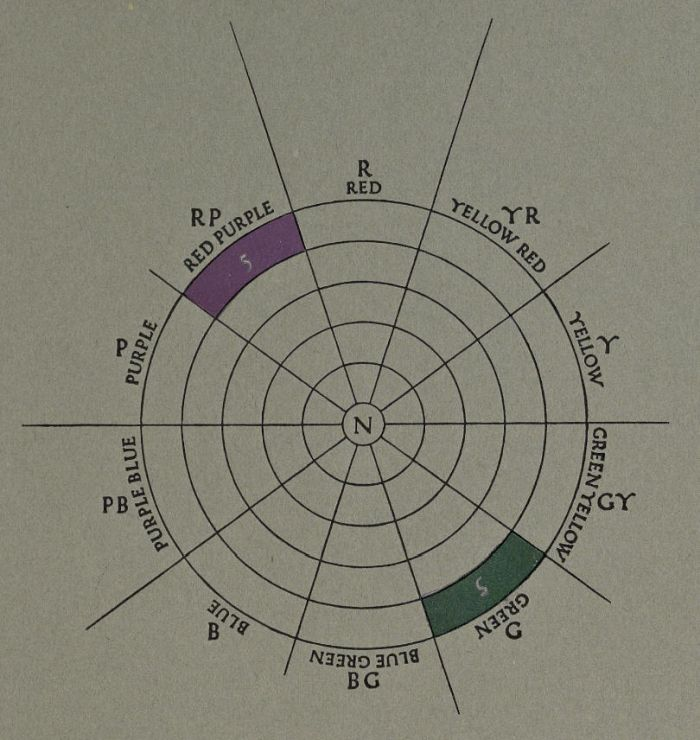 Diagram showing red-purple and green colors in direct opposition from each other in the Munsell Color System hue circle. From the 1921 book, A Grammar of Color.