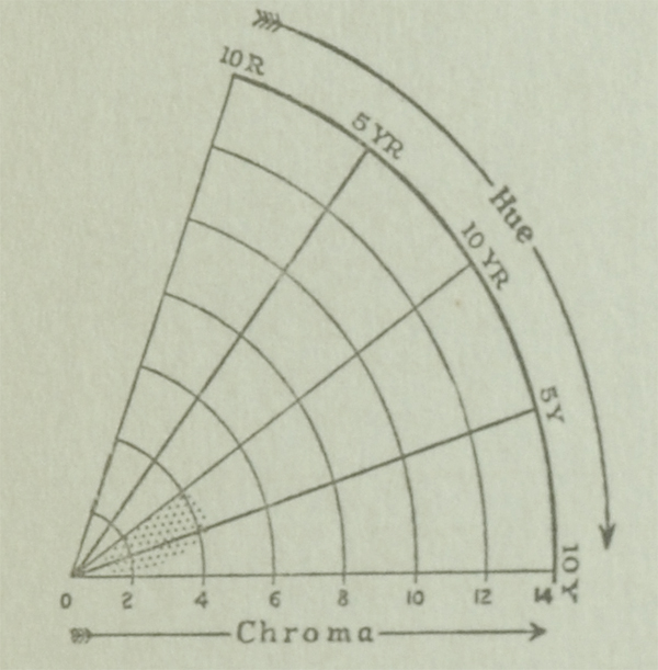 The Munsell Book of Color 1929 featuring a hue and chroma color chart for the color ivory