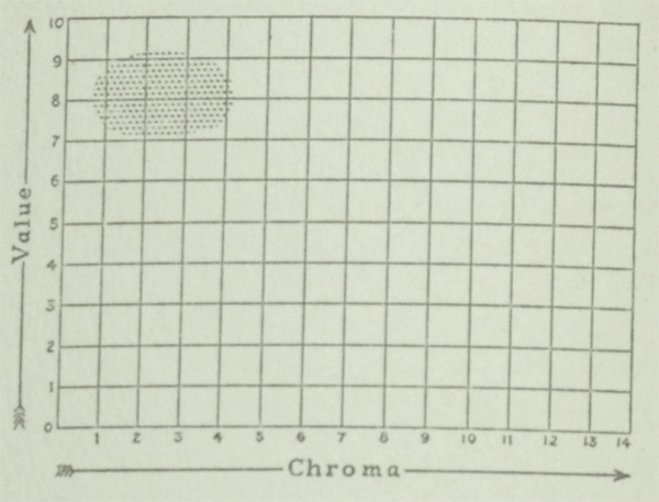 The Munsell Book of Color 1929 featuring a value and chroma color chart for the color ivory