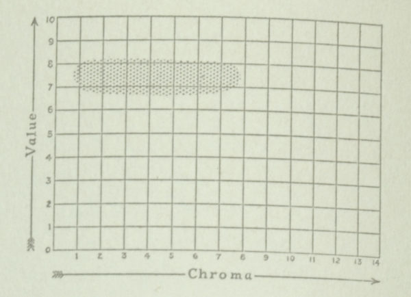 Chart from the Munsell Book of Color 1929 featuring pink value and chroma color