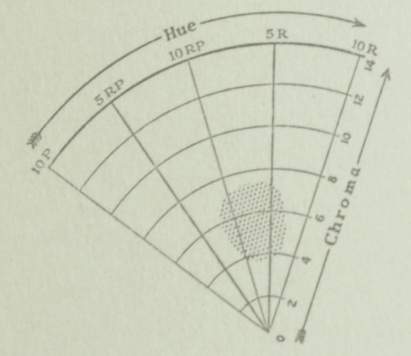 Chart from the Munsell Book of Color 1929 featuring rose hue and chroma color