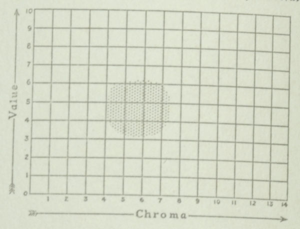 Chart from the Munsell Book of Color 1929 featuring Rose value and chroma color chart
