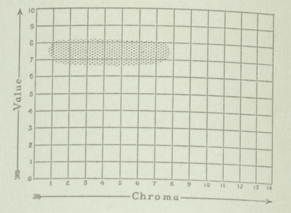 The Munsell Book of Color 1929 featuring value and chroma color chart for the color scarlet