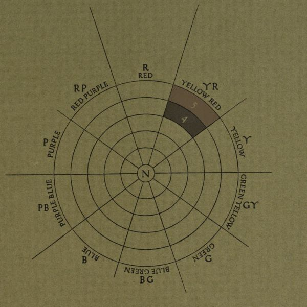Diagram showing Yellow-Red colors in the Munsell Color System hue circle. From the 1921 book, A Grammar of Color.