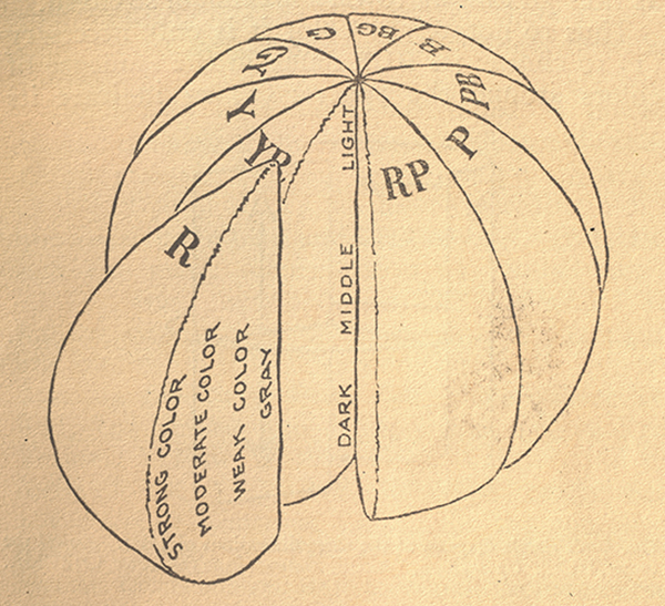 A diagram using an orange slice as an example of a color sphere as colors move from dark to light