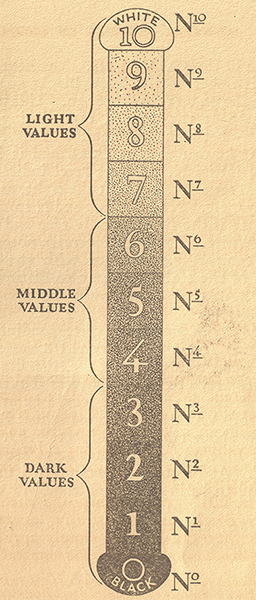 Diagram showing the Munsell color value scale