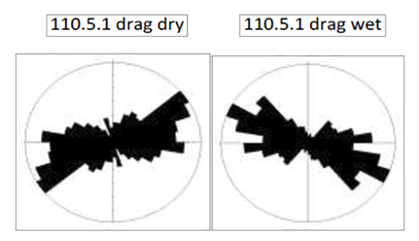 Diagram showing the wet and dry drag patterns using directional numerical data
