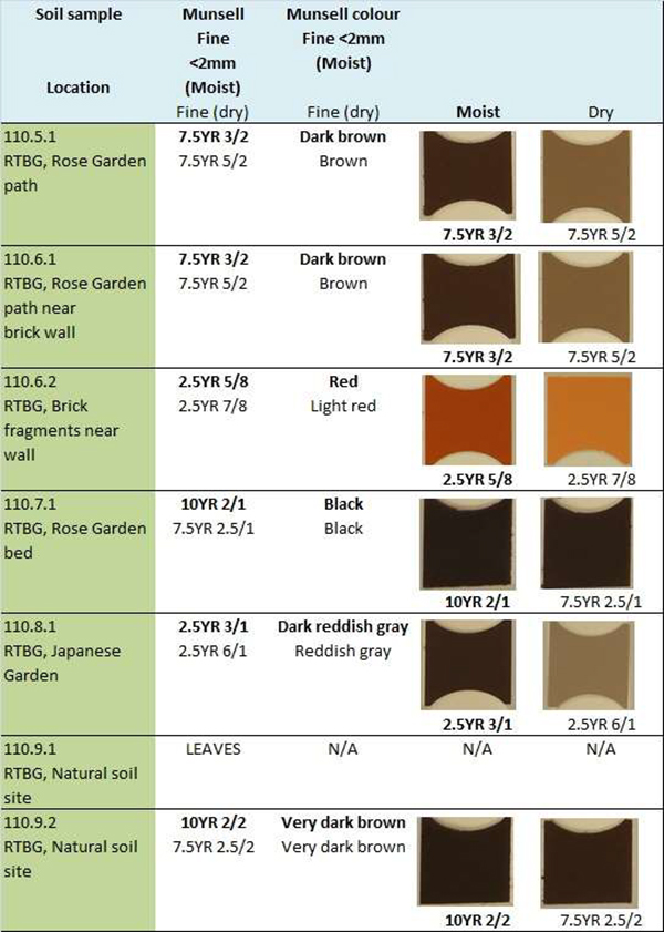 Chart showing colors for moist vs dry soil