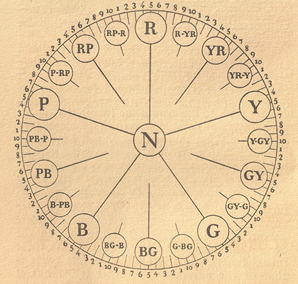 A diagram showing principal, second and special intermediate hues