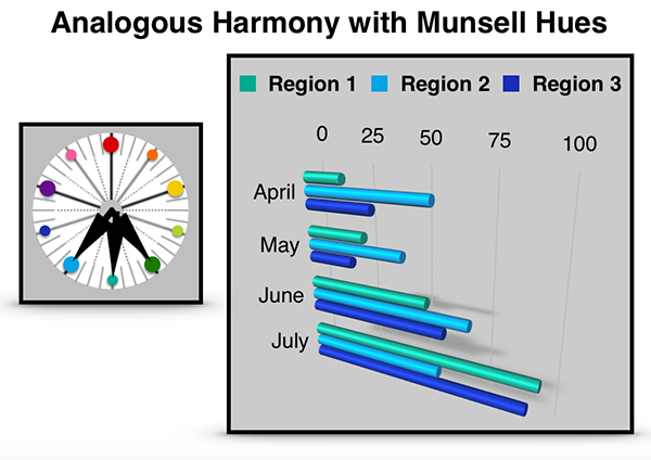 A Chart Showing The Analogous Harmony With Munsell Hues