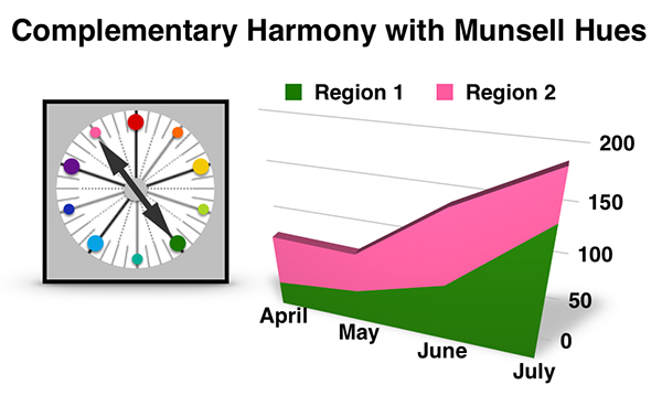 A chart showing complementary harmony with the Munsell hues