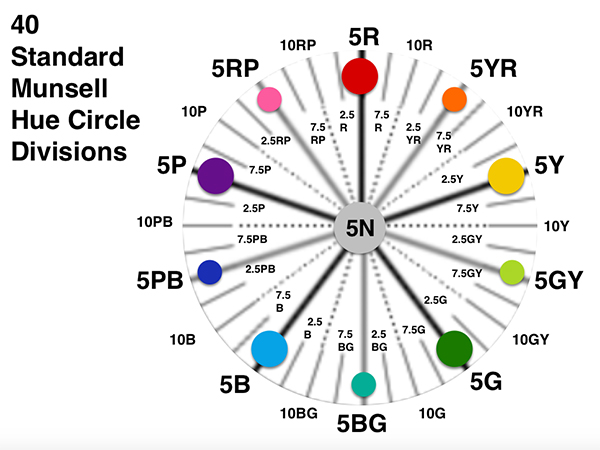 A chart showing the standard Munsell hue (color) circle divisions