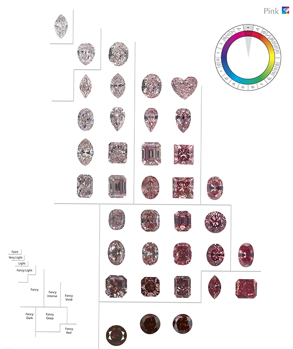 A color charts showing diamonds in the red hue from light pink to reddish brown