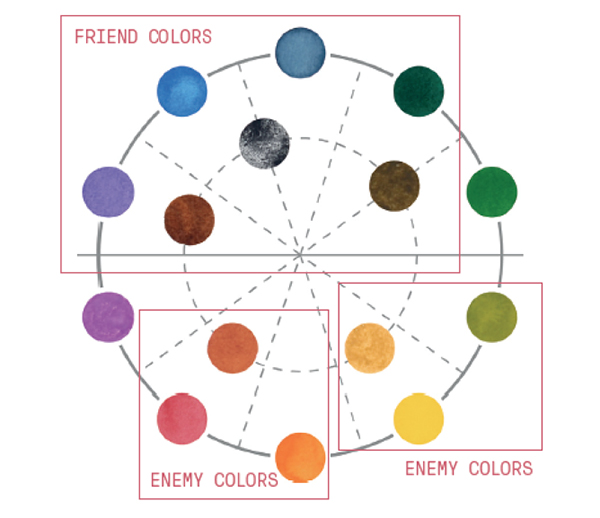 Showing friend-enemy color theory for hues