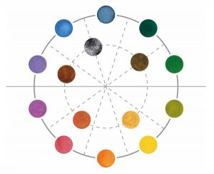 A Munsell color wheel simplified and shown in two-dimensional space