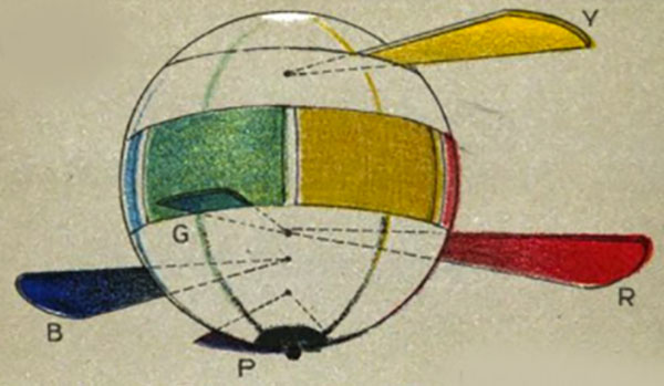 The color sphere showing red, yellow, green and blue from Plate 1 in A Color Notation
