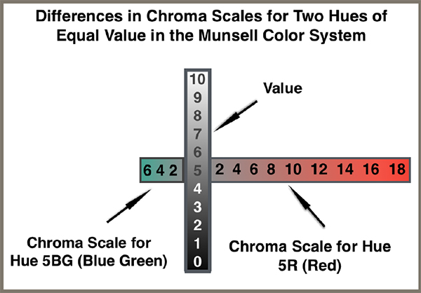 A chroma scale showing the differences between hues of equal value