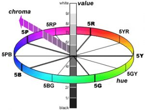 A chart showing hue, value and chroma in the Munsell color system