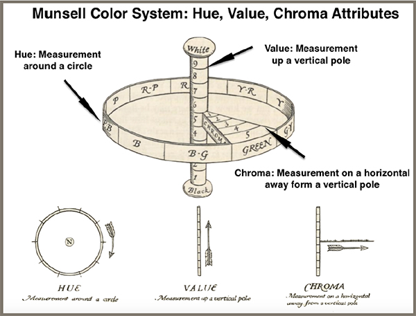 A diagram showing hue, value and chroma attributes of the Munsell system