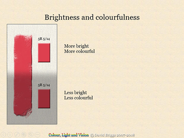 A diagram showing the difference between brightness and colourfulness