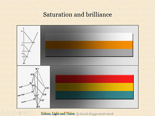 A diagram showing the difference between saturation and brilliance